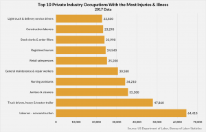 Top Private Industry Occupations With the Most Reported Illnesses & Injuries
